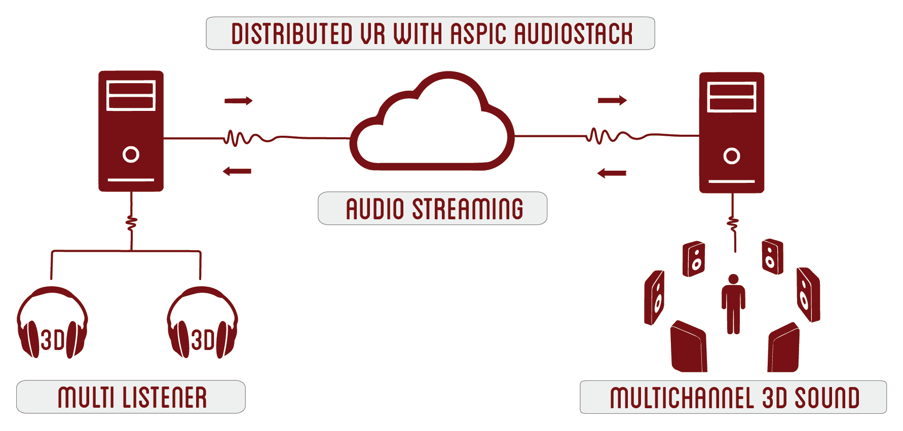 Distributed VR audio with Aspic Audiostack